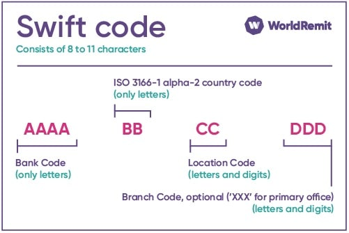 swift codes ghana